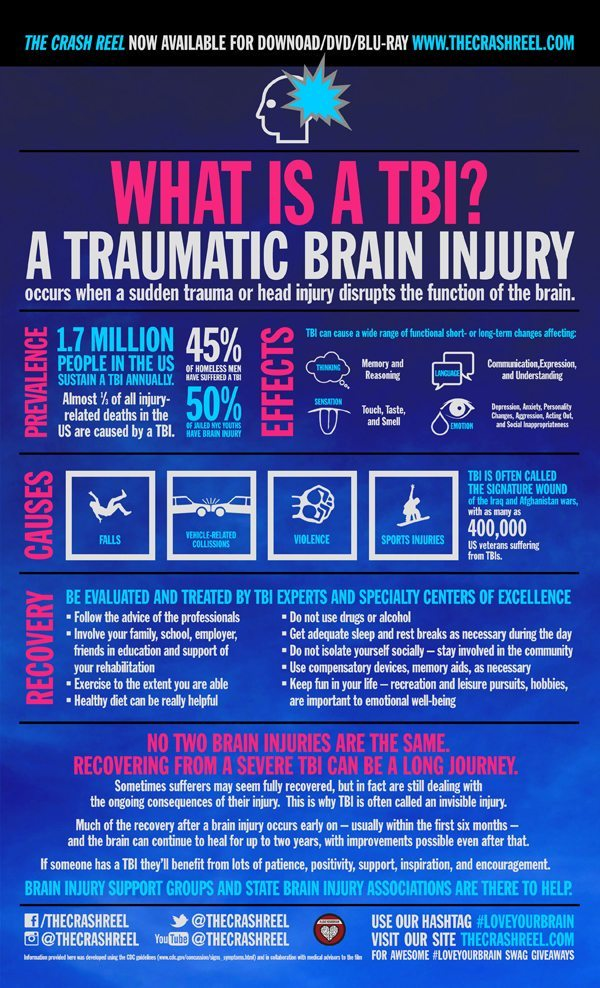 lyb_What Is A TBI_Infographic_web